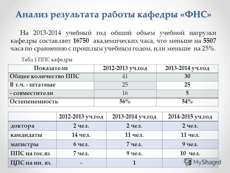 Анализ результата работы кафедры «ФНС» На 2013-2014 учебный год общий объем учебной нагрузки кафедры составляет 16750 академических часа, что меньше на 5507 часа по сравнению с прошлым учебным годом, или меньше на 25%. Показатели2012-2013 уч.год2013-