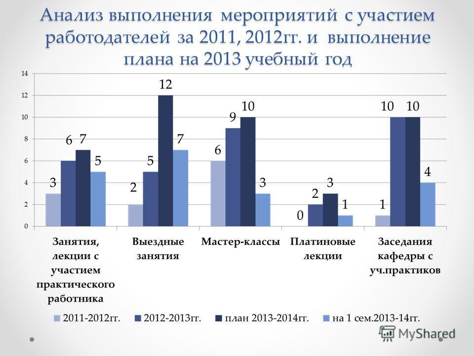 Анализ выполнения мероприятий с участием работодателей за 2011, 2012гг. и выполнение плана на 2013 учебный год
