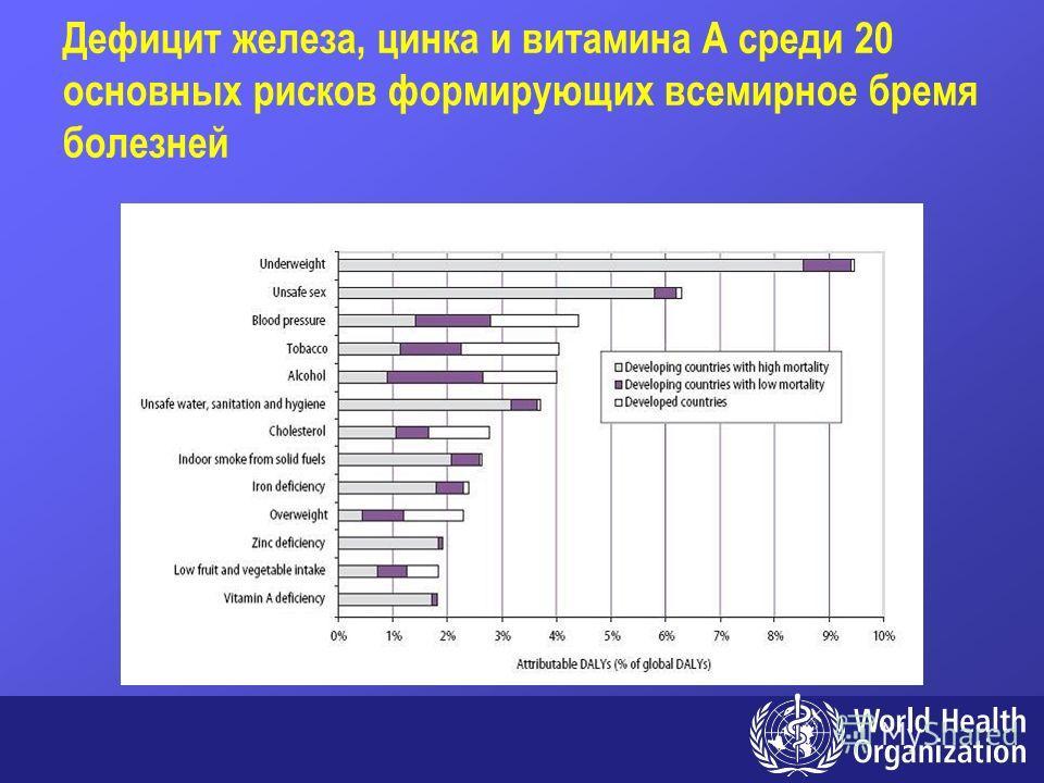 Дефицит железа, цинка и витамина A среди 20 основных рисков формирующих всемирное бремя болезней