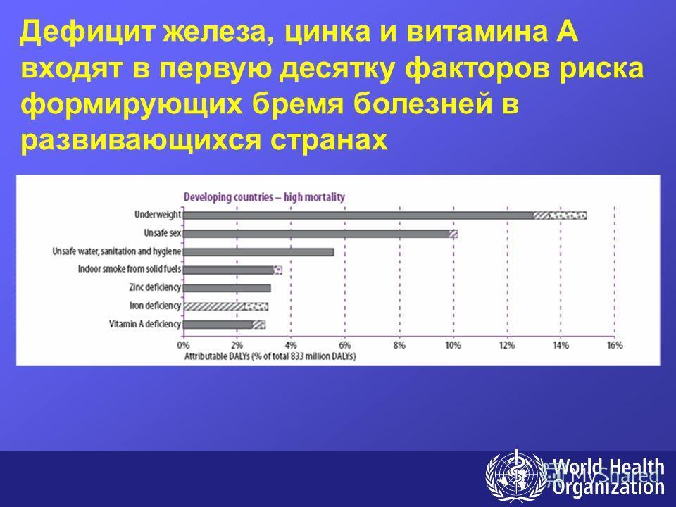 Дефицит железа, цинка и витамина A входят в первую десятку факторов риска формирующих бремя болезней в развивающихся странах