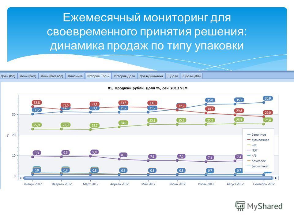 Ежемесячный мониторинг для своевременного принятия решения: динамика продаж по типу упаковки