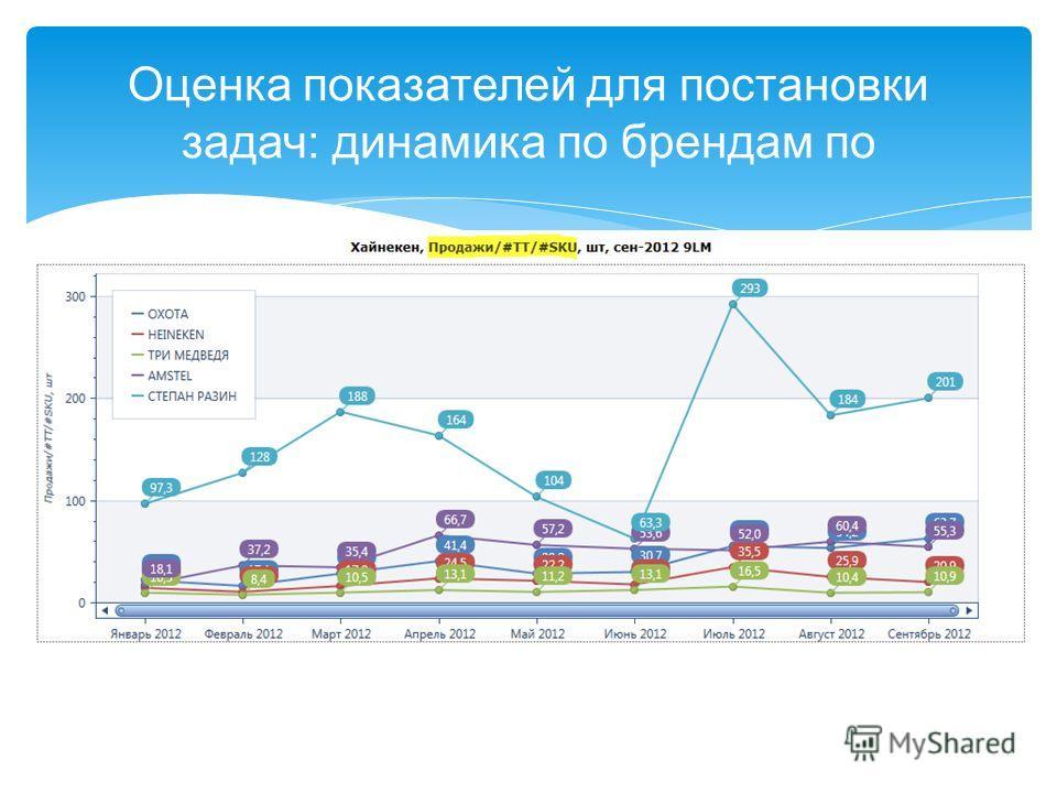 Оценка показателей для постановки задач: динамика по брендам по