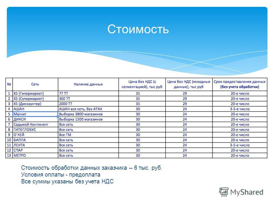 Стоимость Стоимость обработки данных заказчика – 6 тыс. руб. Условия оплаты - предоплата Все суммы указаны без учета НДС