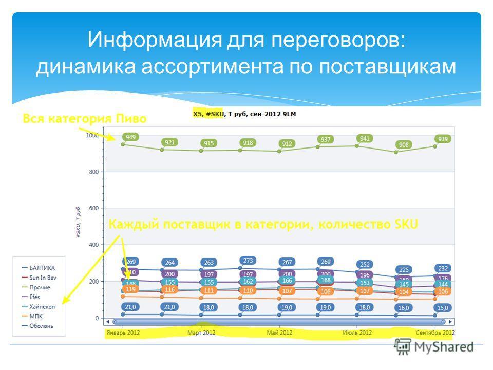 Информация для переговоров: динамика ассортимента по поставщикам