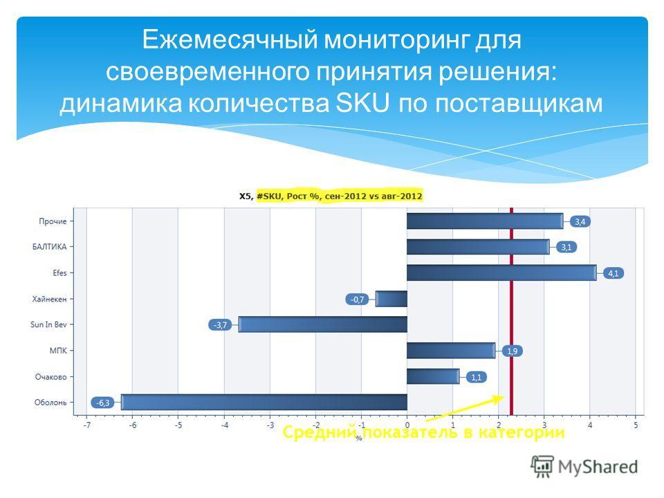 Ежемесячный мониторинг для своевременного принятия решения: динамика количества SKU по поставщикам