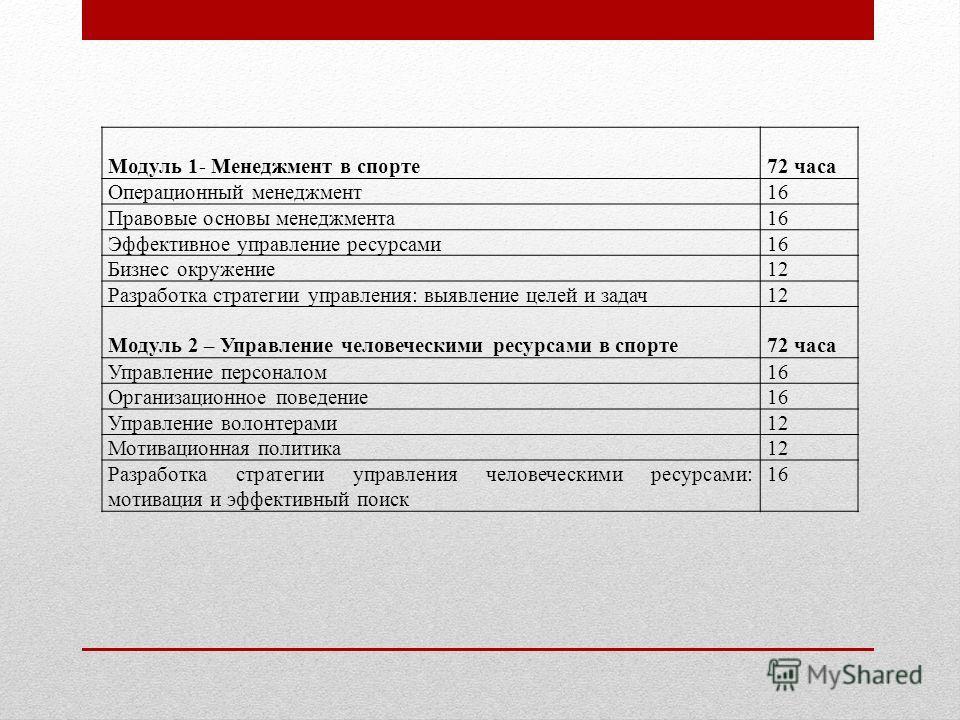 Модуль 1- Менеджмент в спорте72 часа Операционный менеджмент16 Правовые основы менеджмента16 Эффективное управление ресурсами16 Бизнес окружение12 Разработка стратегии управления: выявление целей и задач12 Модуль 2 – Управление человеческими ресурсам