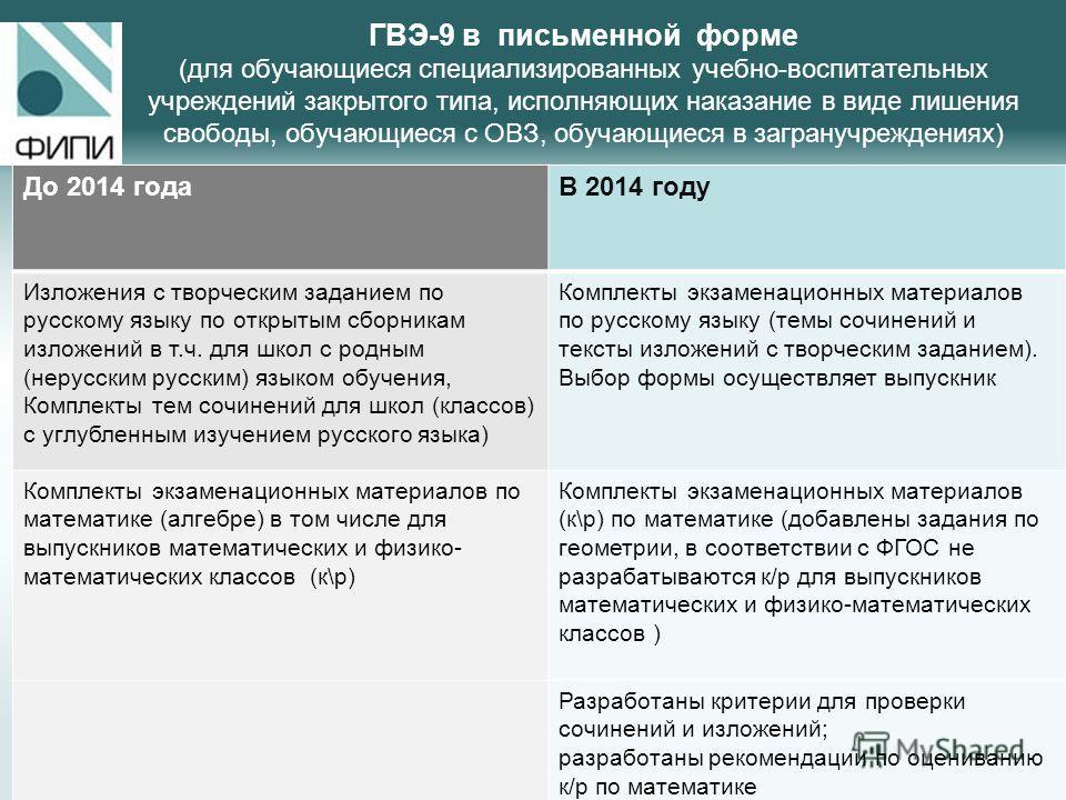 ГВЭ-9 в письменной форме (для обучающиеся специализированных учебно-воспитательных учреждений закрытого типа, исполняющих наказание в виде лишения свободы, обучающиеся с ОВЗ, обучающиеся в загранучреждениях) До 2014 года В 2014 году Изложения с творч