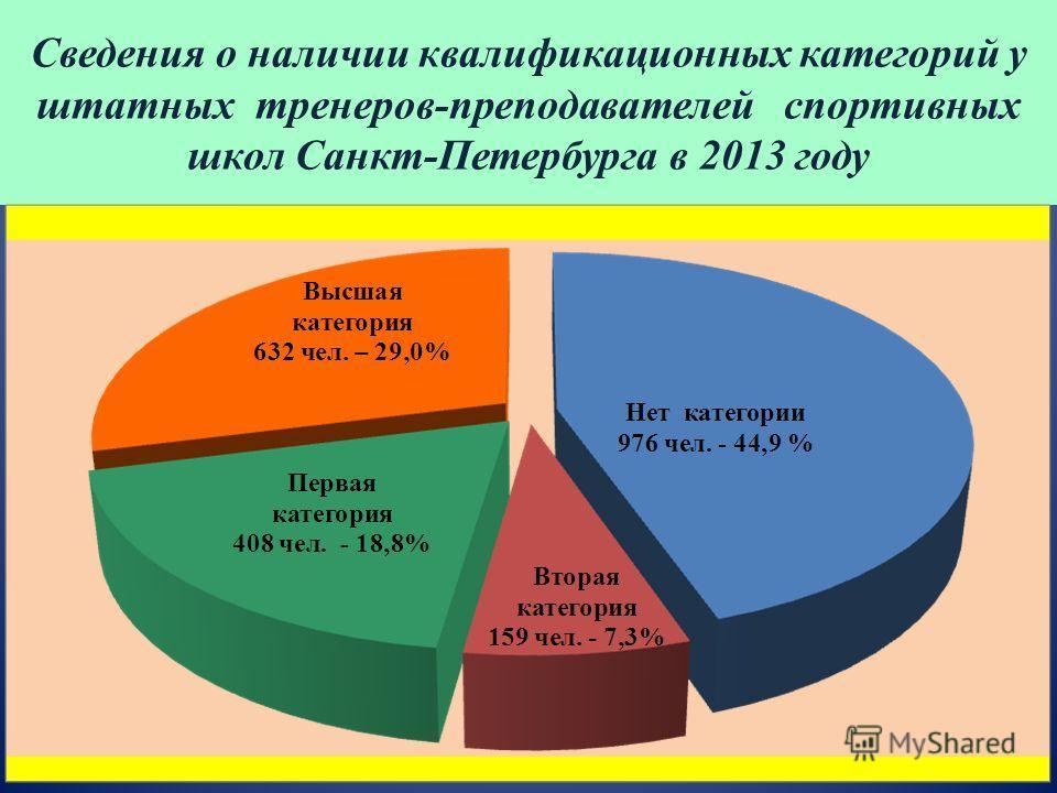 Сведения о наличии квалификационных категорий у штатных тренеров-преподавателей спортивных школ Санкт-Петербурга в 2013 году