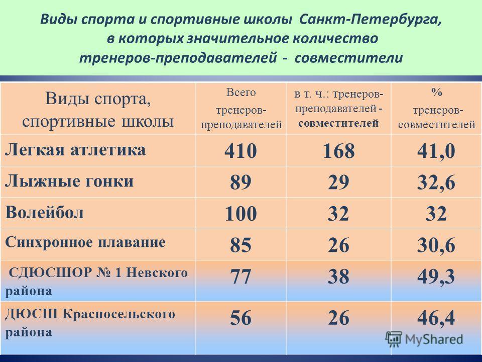 Виды спорта и спортивные школы Санкт-Петербурга, в которых значительное количество тренеров-преподавателей - совместители Виды спорта, спортивные школы Всего тренеров- преподавателей в т. ч.: т ренеров- преподавателей - совместителей % тренеров- совм