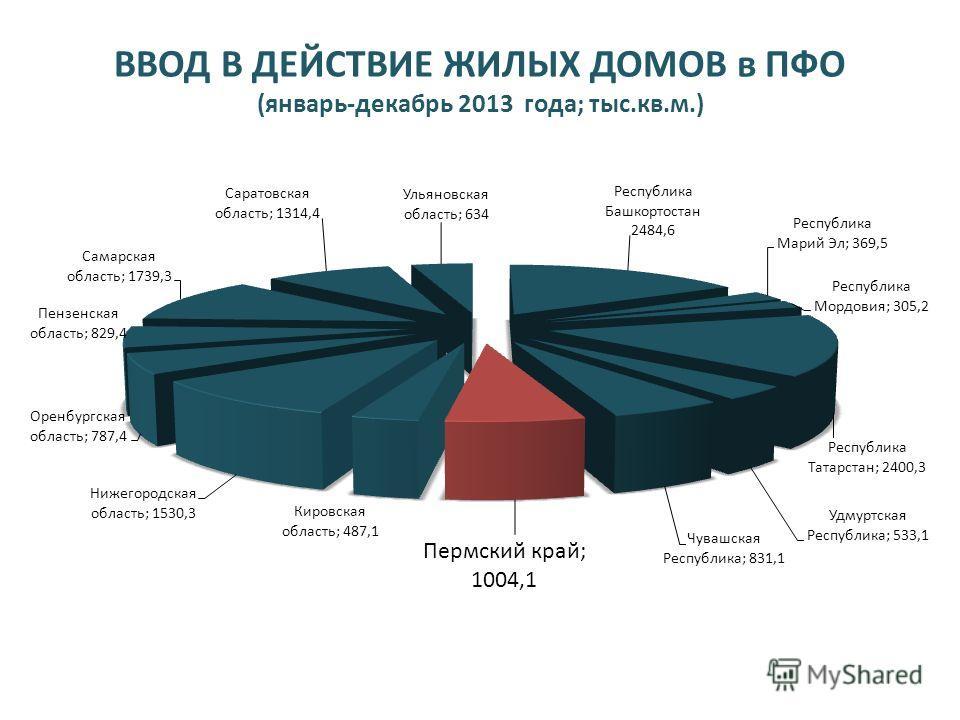 ВВОД В ДЕЙСТВИЕ ЖИЛЫХ ДОМОВ в ПФО (январь-декабрь 2013 года; тыс.кв.м.)
