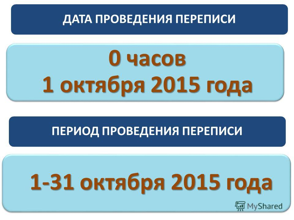 ДАТА ПРОВЕДЕНИЯ ПЕРЕПИСИ 0 часов 1 октября 2015 года ПЕРИОД ПРОВЕДЕНИЯ ПЕРЕПИСИ 1-31 октября 2015 года 1-31 октября 2015 года
