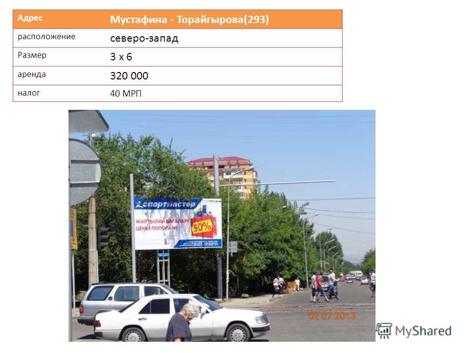 Адрес Мустафина - Торайгырова(293) расположение северо-запад Размер 3 х 6 аренда 320 000 налог 40 МРП