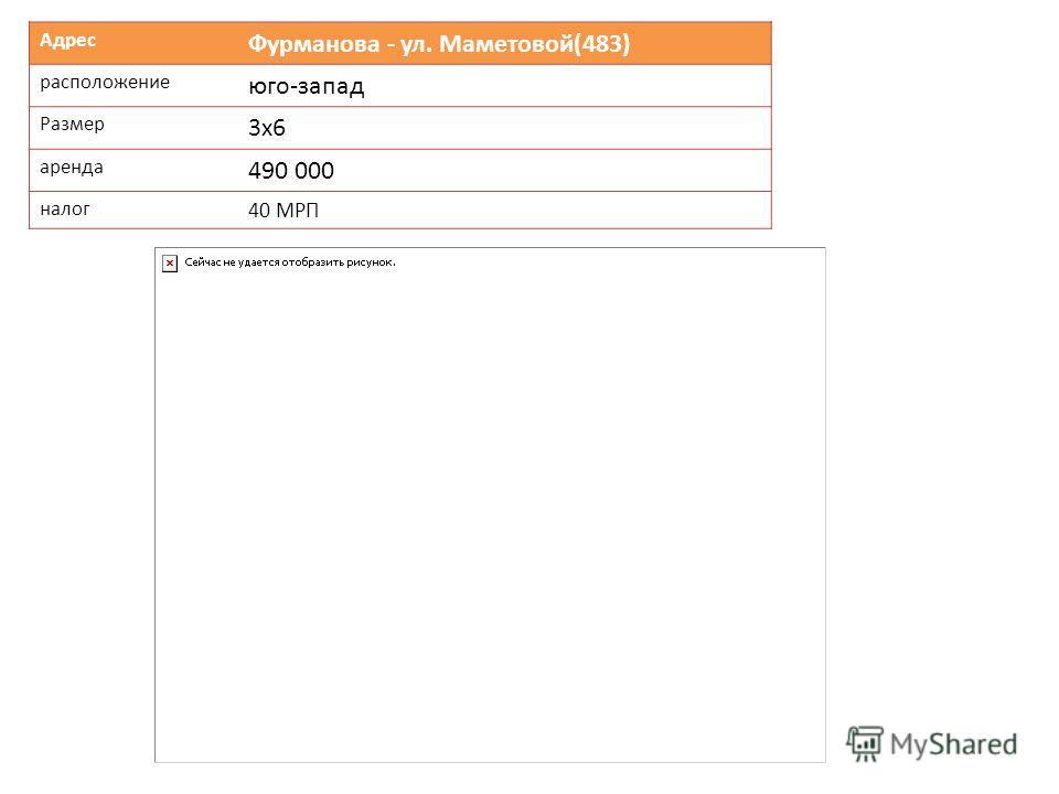Адрес Фурманова - ул. Маметовой(483) расположение юго-запад Размер 3х6 аренда 490 000 налог 40 МРП