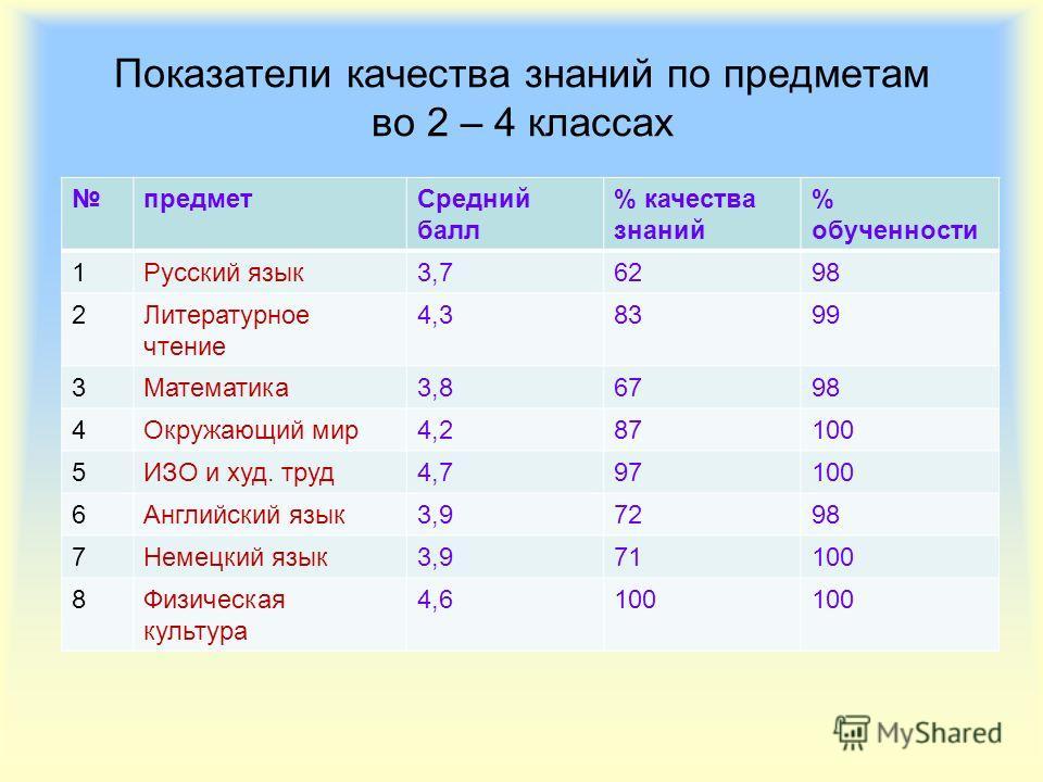 Показатели качества знаний по предметам во 2 – 4 классах предметСредний балл % качества знаний % обученности 1Русский язык3,76298 2Литературное чтение 4,38399 3Математика3,86798 4Окружающий мир4,287100 5ИЗО и худ. труд4,797100 6Английский язык3,97298
