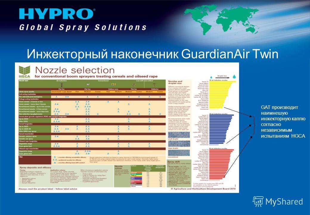 Инжекторный наконечник GuardianAir Twin GAT производит наимнешую инжекторную каплю согласно независимым испытаниям HGCA