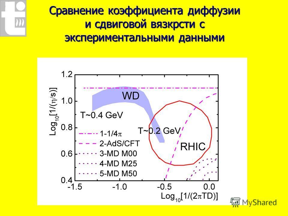 Сравнение коэффициента диффузии и сдвиговой вязкрсти с экспериментальными данными