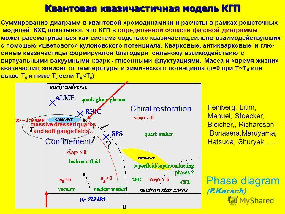 Квантовая квазичастичная модель КГП Phase diagram (F.Karsch) ? massive dressed quarks and soft gauge fields Feinberg, Litim, Manuel, Stoecker, Bleicher,, Richardson, Bonasera,Maruyama, Hatsuda, Shuryak,…. Confinement Chiral restoration Суммирование д
