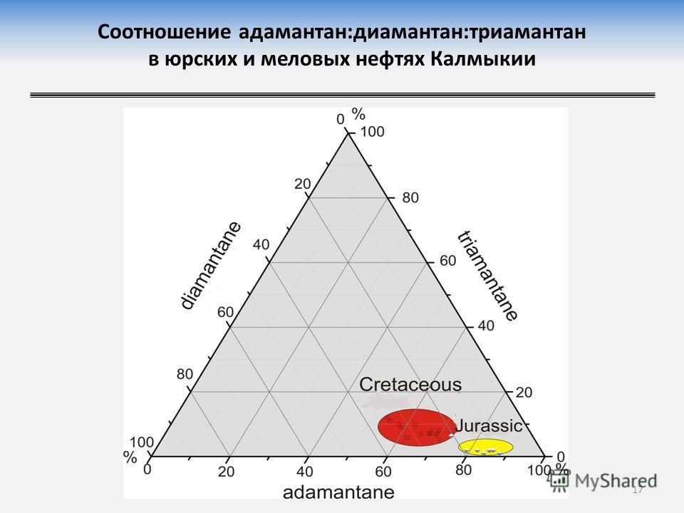 Соотношение адамантан:диамантан:триамантан в юрских и меловых нефтях Калмыкии 17