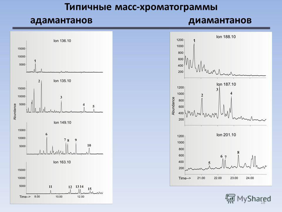 Типичные масс-хроматограммы адамантанов диамантанов 18