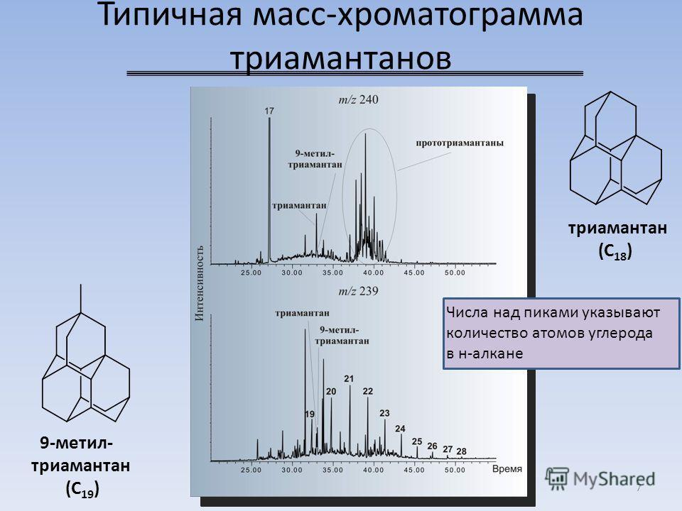 Типичная масс-хроматограмма триамантанов 7 триамантан (C 18 ) 9-метил- триамантан (C 19 ) Числа над пиками указывают количество атомов углерода в н-алкане