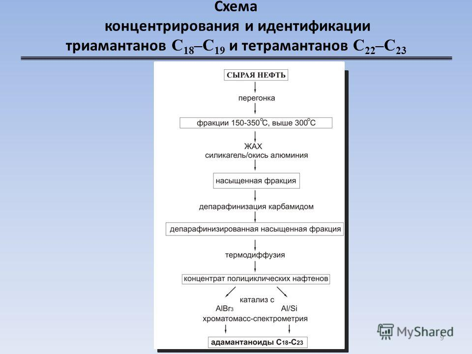 Схема концентрирования и идентификации триамантанов C 18 –C 19 и тетрамантанов C 22 –C 23 9