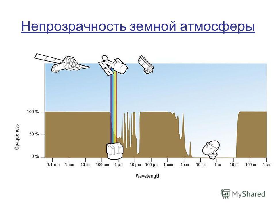 Непрозрачность земной атмосферы