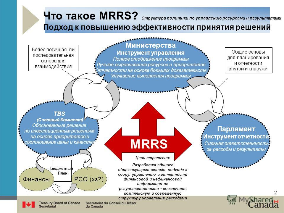 2 Что такое MRRS? Структура политики по управлению ресурсами и результатами Подход к повышению эффективности принятия решений Министерства Инструмент управления Полное отображение программы Лучшее выравнивание ресурсов и приоритетов Отчетности на осн