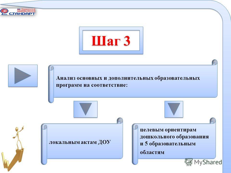 Шаг 3 Анализ основных и дополнительных образовательных программ на соответствие: локальным актам ДОУ целевым ориентирам дошкольного образования и 5 образовательным областям