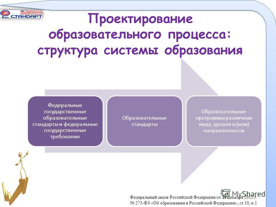 Проектирование образовательного процесса: структура системы образования ; Федеральные государственные образовательные стандарты и федеральные государственные требования Образовательные стандарты Образовательные программы различных вида, уровня и (или