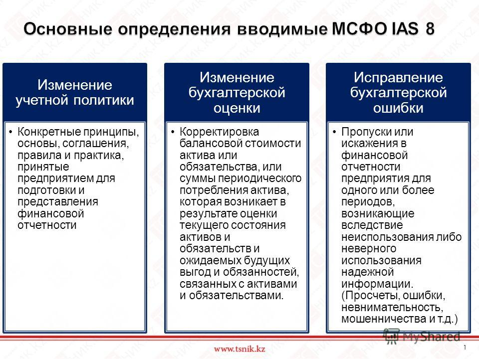 Основные определения вводимые МСФО IAS 8 Изменение учетной политики Конкретные принципы, основы, соглашения, правила и практика, принятые предприятием для подготовки и представления финансовой отчетности Изменение бухгалтерской оценки Корректировка б