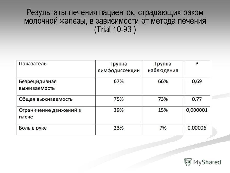 Результаты лечения пациенток, страдающих раком молочной железы, в зависимости от метода лечения (Trial 10-93 )