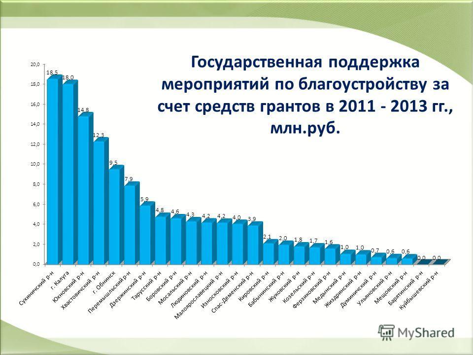 Государственная поддержка мероприятий по благоустройству за счет средств грантов в 2011 - 2013 гг., млн.руб.