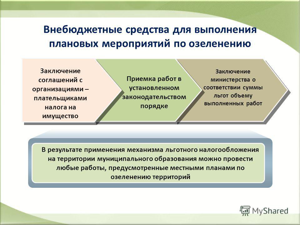 Внебюджетные средства для выполнения плановых мероприятий по озеленению Заключение соглашений с организациями – плательщиками налога на имущество Приемка работ в установленном законодательством порядке Заключение министерства о соответствии суммы льг