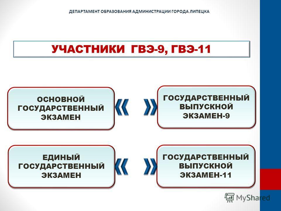 ОСНОВНОЙ ГОСУДАРСТВЕННЫЙ ЭКЗАМЕН ГОСУДАРСТВЕННЫЙ ВЫПУСКНОЙ ЭКЗАМЕН-9 ДЕПАРТАМЕНТ ОБРАЗОВАНИЯ АДМИНИСТРАЦИИ ГОРОДА ЛИПЕЦКА УЧАСТНИКИ ГВЭ-9, ГВЭ-11 ЕДИНЫЙ ГОСУДАРСТВЕННЫЙ ЭКЗАМЕН ГОСУДАРСТВЕННЫЙ ВЫПУСКНОЙ ЭКЗАМЕН-11