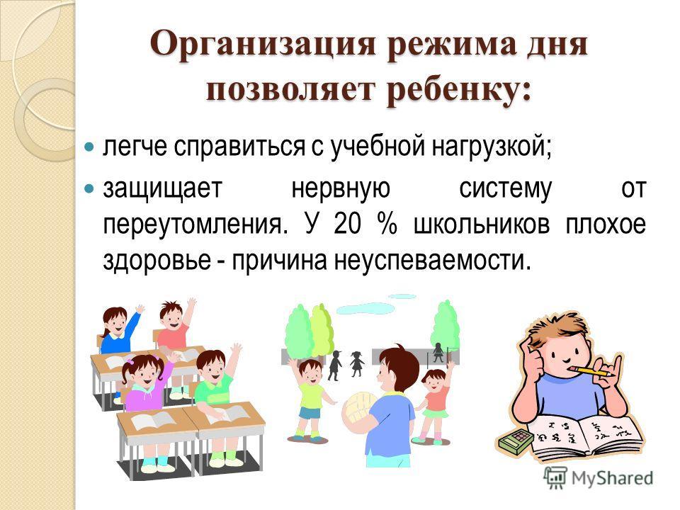 Организация режима дня позволяет ребенку: легче справиться с учебной нагрузкой; защищает нервную систему от переутомления. У 20 % школьников плохое здоровье - причина неуспеваемости.