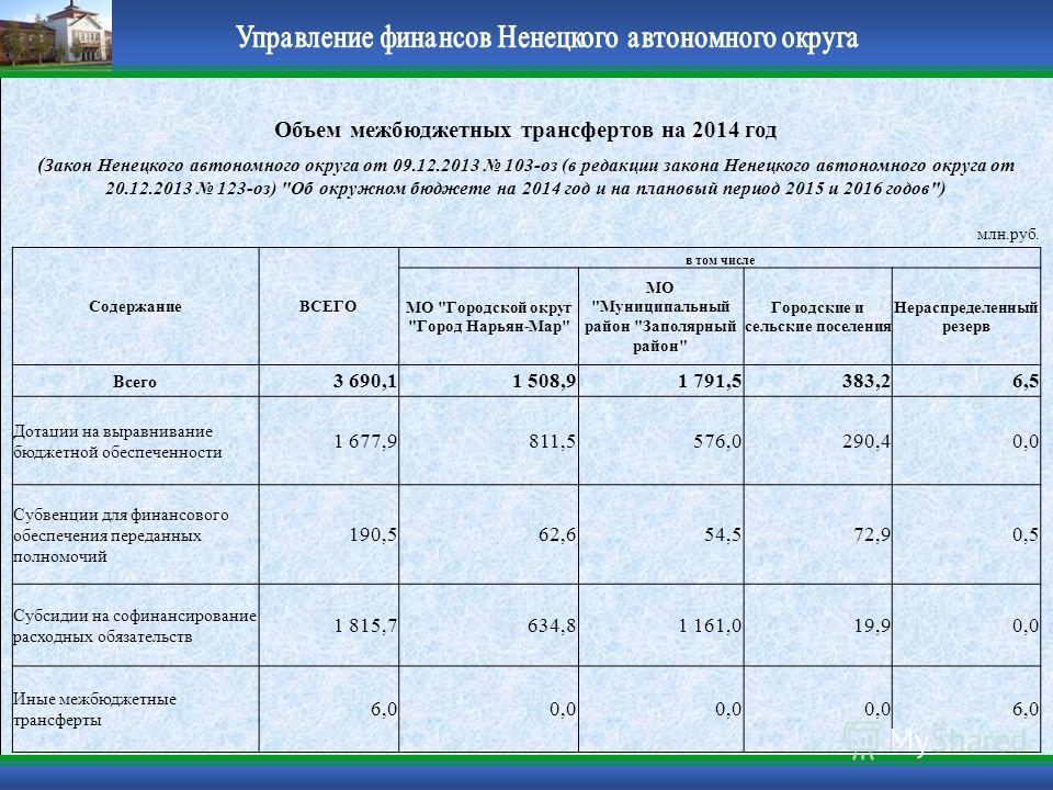 Объем межбюджетных трансфертов на 2014 год ( Закон Ненецкого автономного округа от 09.12.2013 103-оз (в редакции закона Ненецкого автономного округа от 20.12.2013 123-оз)