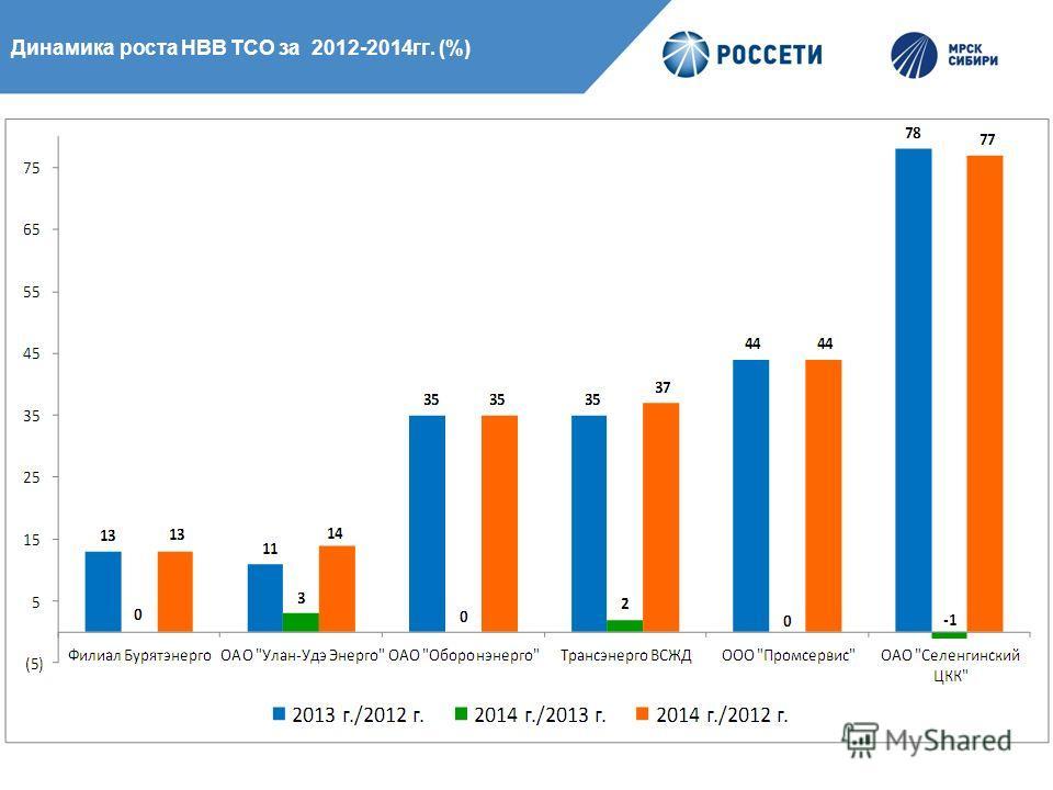 Динамика роста НВВ ТСО за 2012-2014гг. (%)
