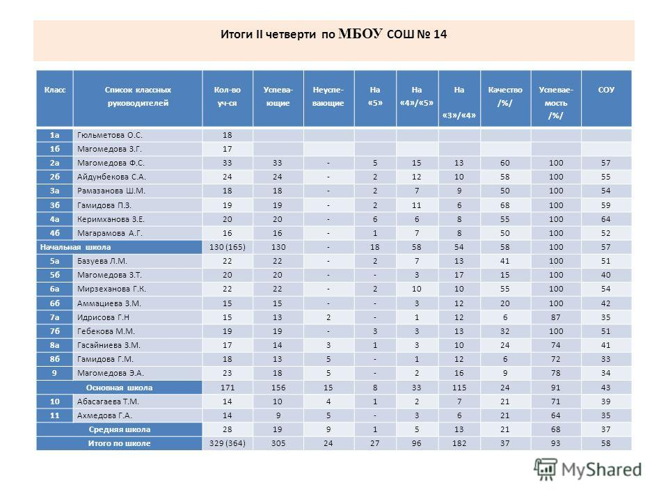 Итоги II четверти по МБОУ СОШ 14 Класс Список классных руководителей Кол-во уч-ся Успева- ющие Неуспе- вающие На «5» На «4»/«5» На «3»/«4» Качество /%/ Успевае- мость /%/ СОУ 1аГюльметова О.С.18 1бМагомедова З.Г.17 2аМагомедова Ф.С.33 -515136010057 2