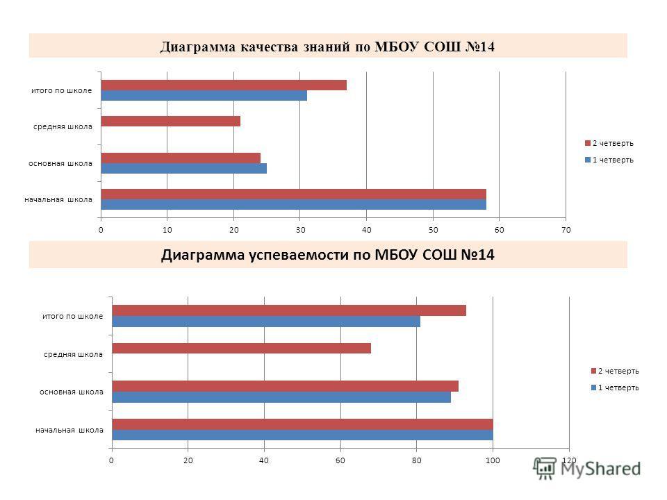 Диаграмма качества знаний по МБОУ СОШ 14 Диаграмма успеваемости по МБОУ СОШ 14