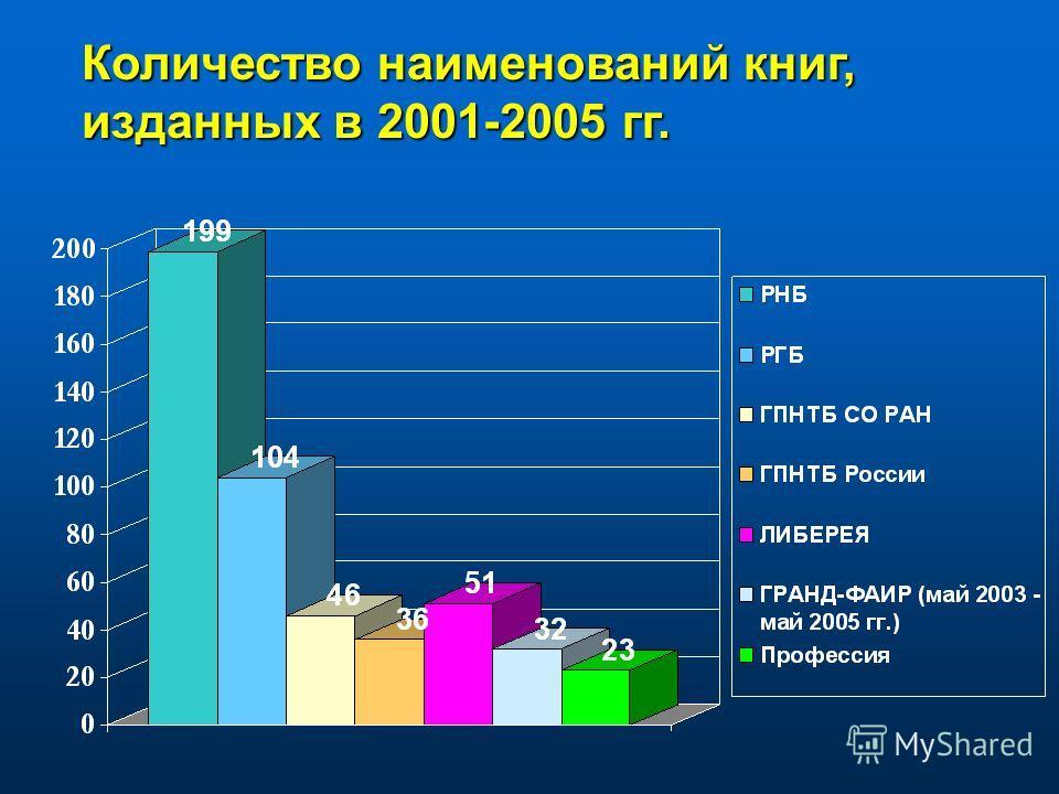 Количество наименований книг, изданных в 2001-2005 гг.
