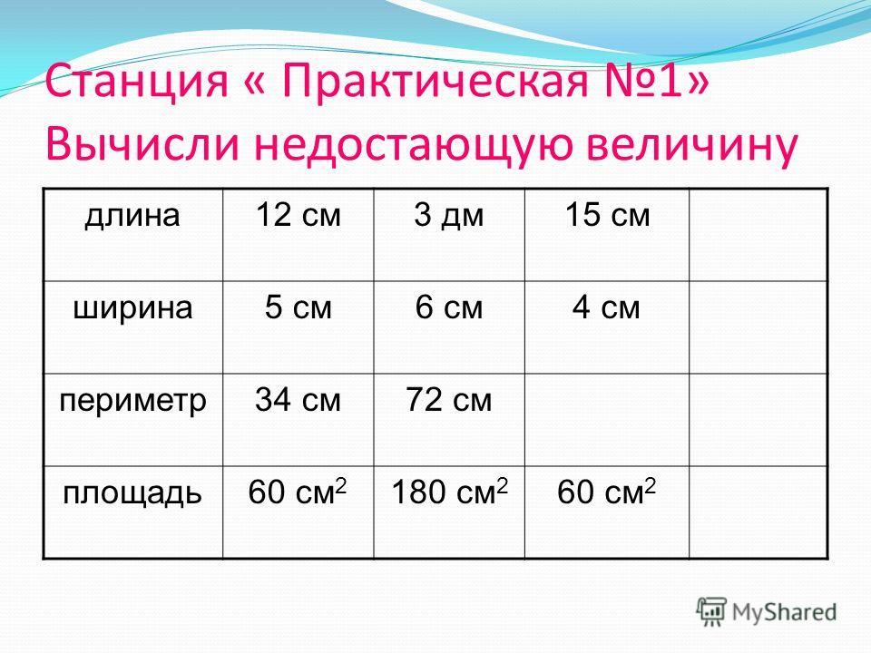 длина12 см3 дм15 см ширина5 см6 см4 см периметр34 см72 см площадь60 см 2 180 см 2 60 см 2 Станция « Практическая 1» Вычисли недостающую величину