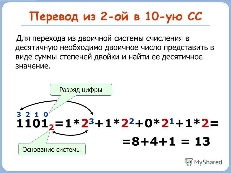 Перевод из 2-ой в 10-ую СС 1101 2 3 2 1 0 =1*2 3 +1*2 2 +0*2 1 +1*2= Основание системы Разряд цифры =8+4+1 = 13 Для перехода из двоичной системы счисления в десятичную необходимо двоичное число представить в виде суммы степеней двойки и найти ее деся