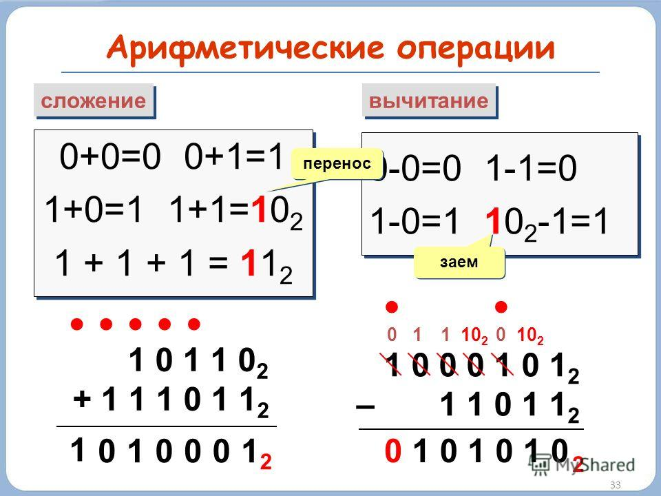 Арифметические операции 33 сложение вычитание 0+0=0 0+1=1 1+0=1 1+1=10 2 1 + 1 + 1 = 11 2 0+0=0 0+1=1 1+0=1 1+1=10 2 1 + 1 + 1 = 11 2 0-0=0 1-1=0 1-0=1 10 2 -1=1 0-0=0 1-1=0 1-0=1 10 2 -1=1 перенос заем 1 0 1 1 0 2 + 1 1 1 0 1 1 2 1 00 01 1 0 2 1 0 0