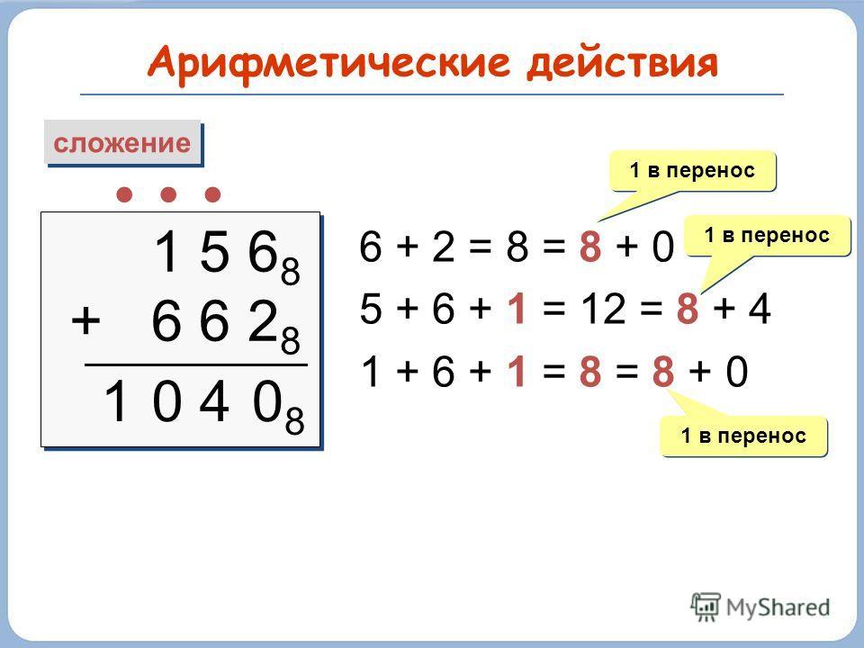 Арифметические действия сложение 1 5 6 8 + 6 6 2 8 1 5 6 8 + 6 6 2 8 1 6 + 2 = 8 = 8 + 0 5 + 6 + 1 = 12 = 8 + 4 1 + 6 + 1 = 8 = 8 + 0 1 в перенос 0808 04 1 в перенос