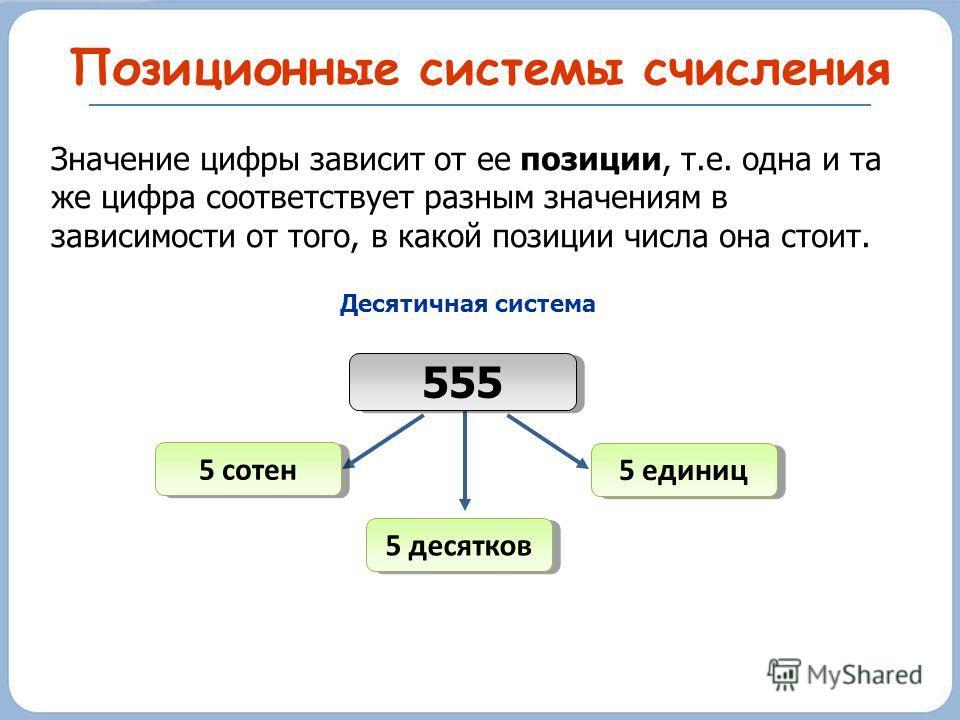Позиционные системы счисления Значение цифры зависит от ее позиции, т.е. одна и та же цифра соответствует разным значениям в зависимости от того, в какой позиции числа она стоит. 5 десятков 555 Десятичная система 5 сотен 5 единиц