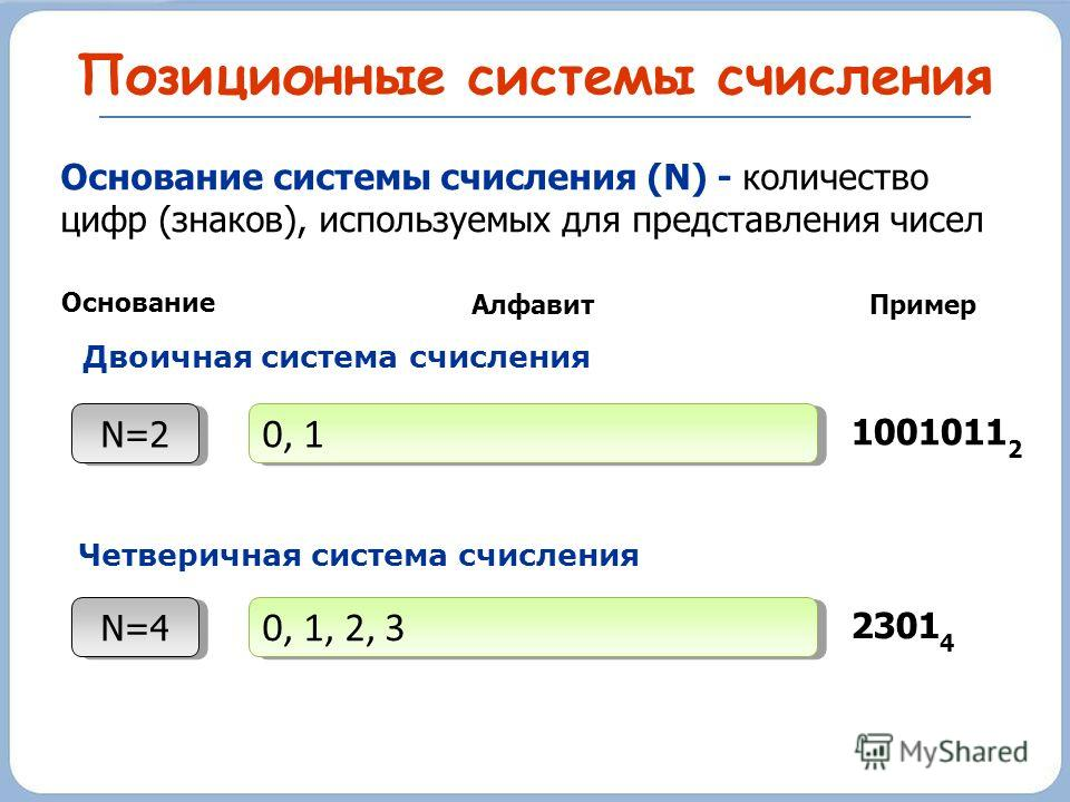 Позиционные системы счисления Основание системы счисления (N) - количество цифр (знаков), используемых для представления чисел N=2 Основание 0, 1 АлфавитПример 1001011 2 N=4 0, 1, 2, 3 2301 4 Двоичная система счисления Четверичная система счисления