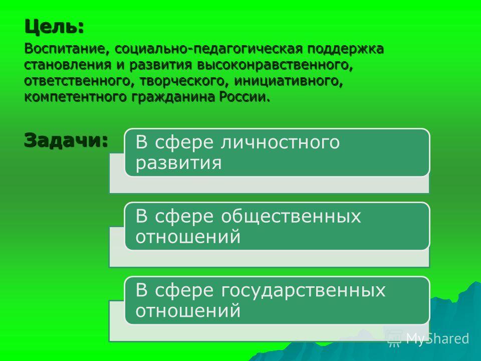 Цель: Воспитание, социально-педагогическая поддержка становления и развития высоконравственного, ответственного, творческого, инициативного, компетентного гражданина России. Задачи: В сфере личностного развития В сфере общественных отношений В сфере