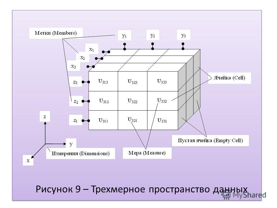 Рисунок 9 – Трехмерное пространство данных