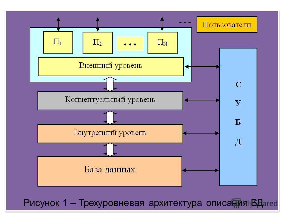 Рисунок 1 – Трехуровневая архитектура описания БД