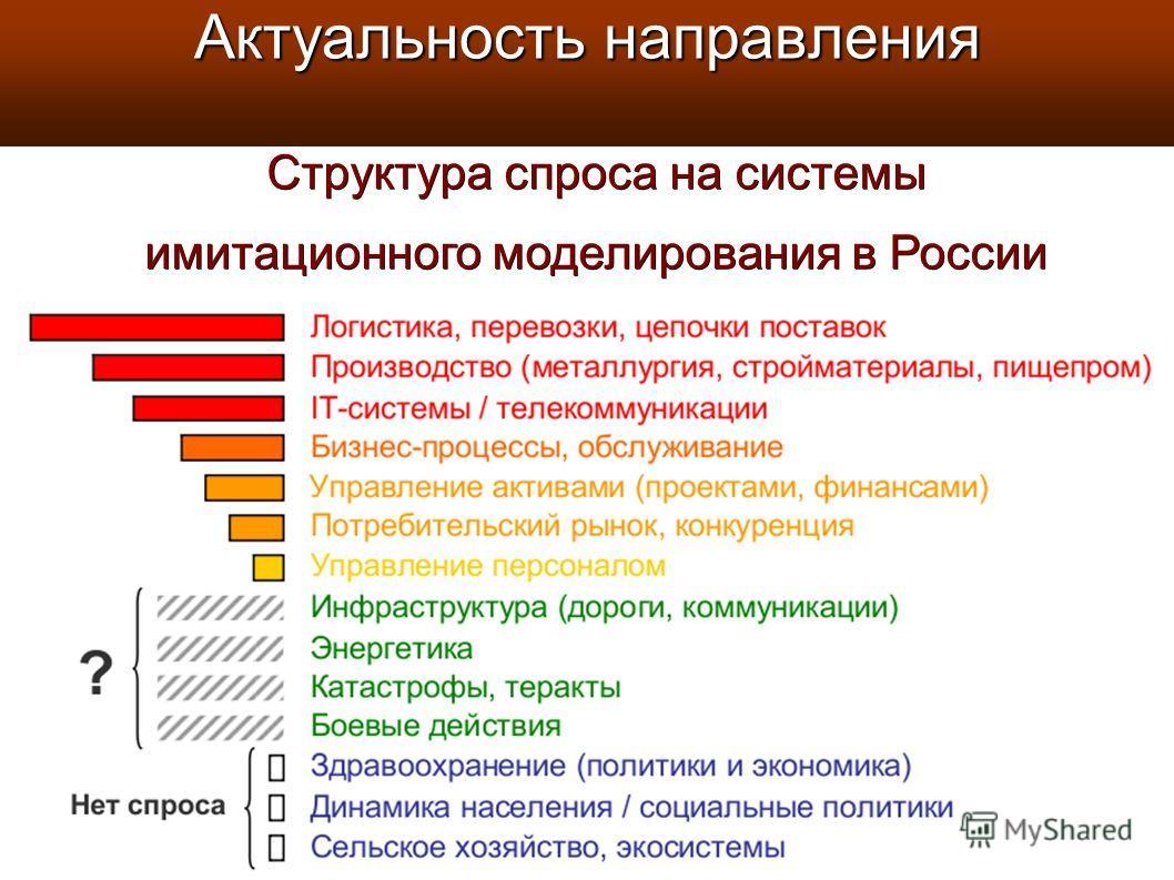 Структура спроса на системы имитационного моделирования в России Актуальность направления